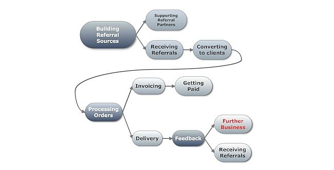here's a simple diagram of the main processes in my business