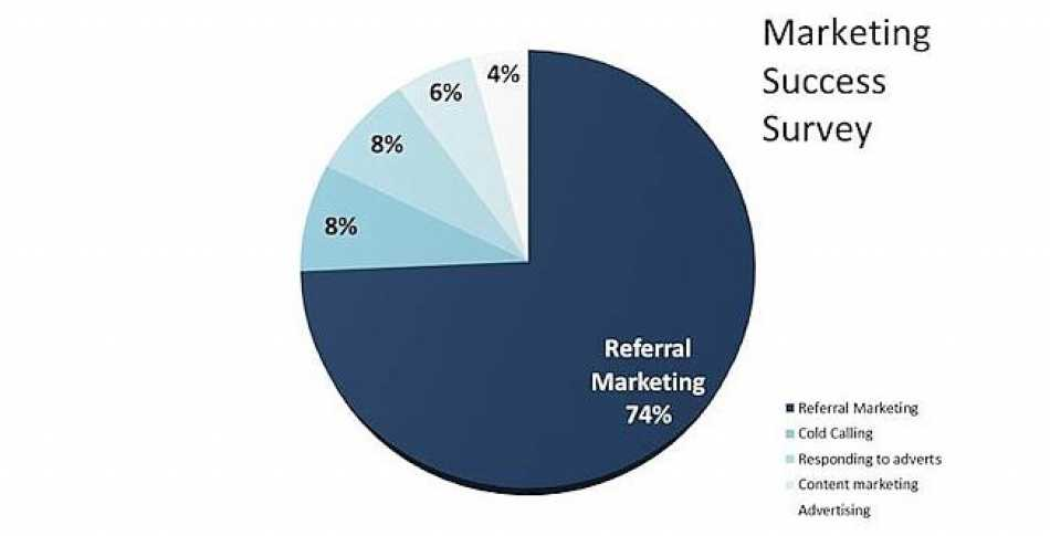 Hooray! Quite clearly, Referral Marketing is the way to go!