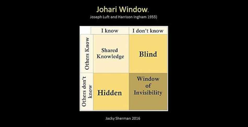 When developing the right networking skills for your team, the aim is to move from the Window of Invisibility to Shared Knowledge.