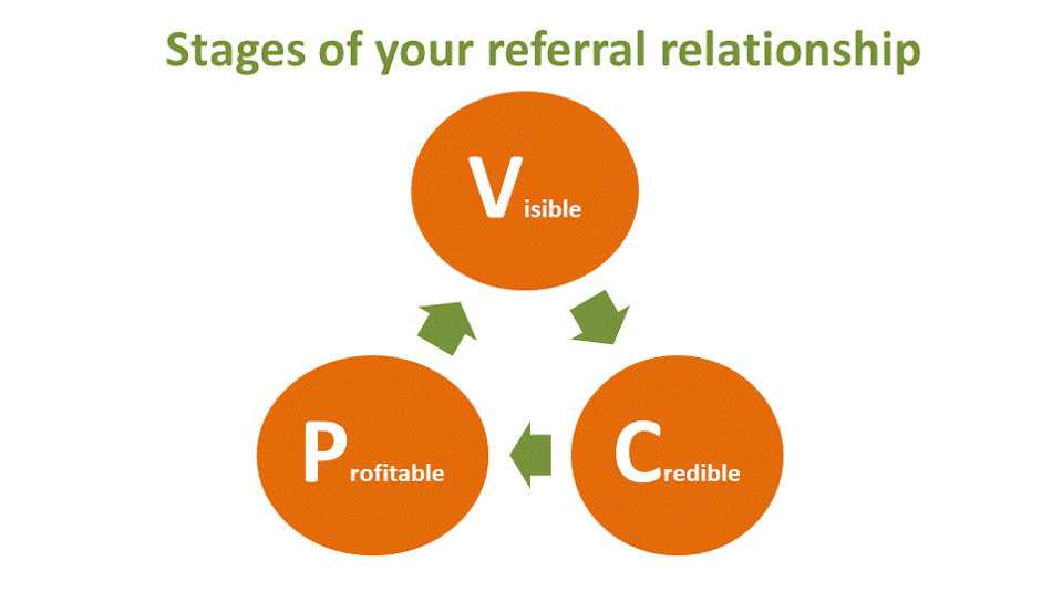 It's relatively easy to get referrals for a second business if you have the right networking skills!